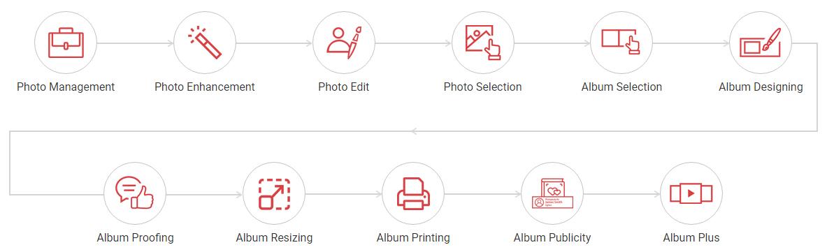Album Design Workflow- photo manage, enhance, select, design & print, slideshow- Album Xpress Pack
